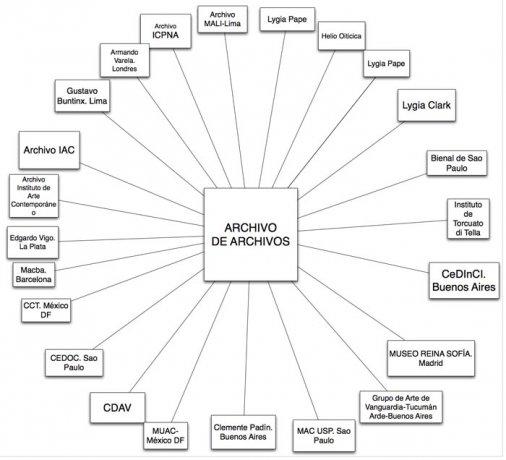 Diagrama del Archivo de archivos